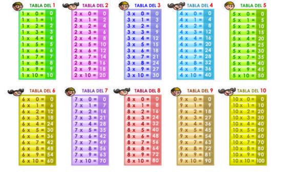tablas de multiplicar 1 al 10 (2)