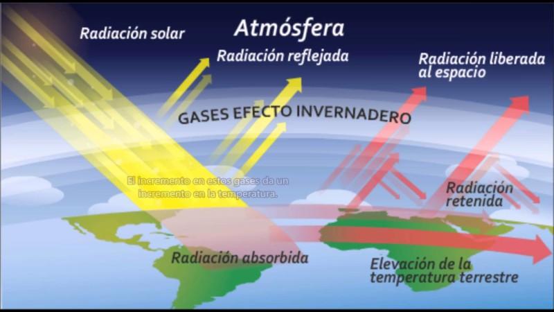 Calentamiento Global, Cambio Climático Y Efecto