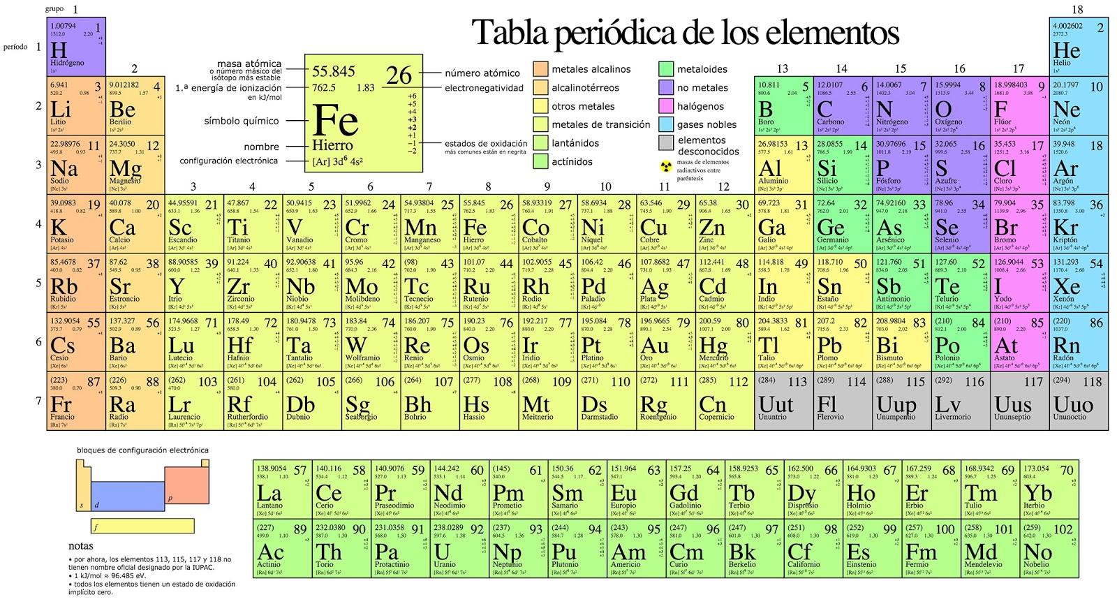 Tabla peridica de los elementos qumicos imgenes e informacin tabla peridica de los elementos qumicos urtaz Image collections