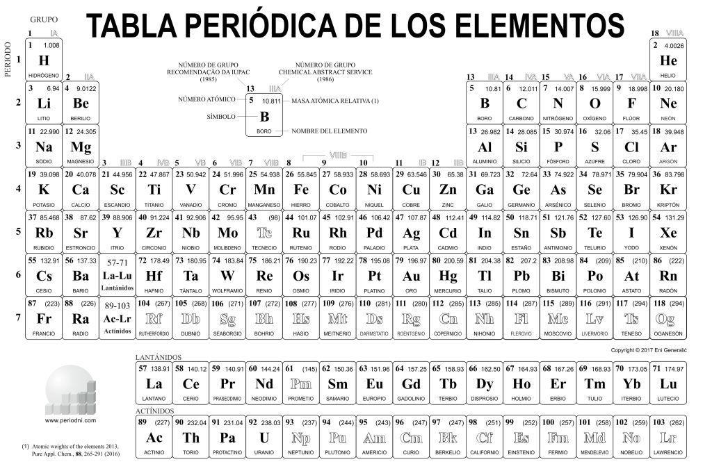 Tabla peridica de los elementos qumicos imgenes e informacin tabla peridica en blanco y negro para colorear urtaz Image collections