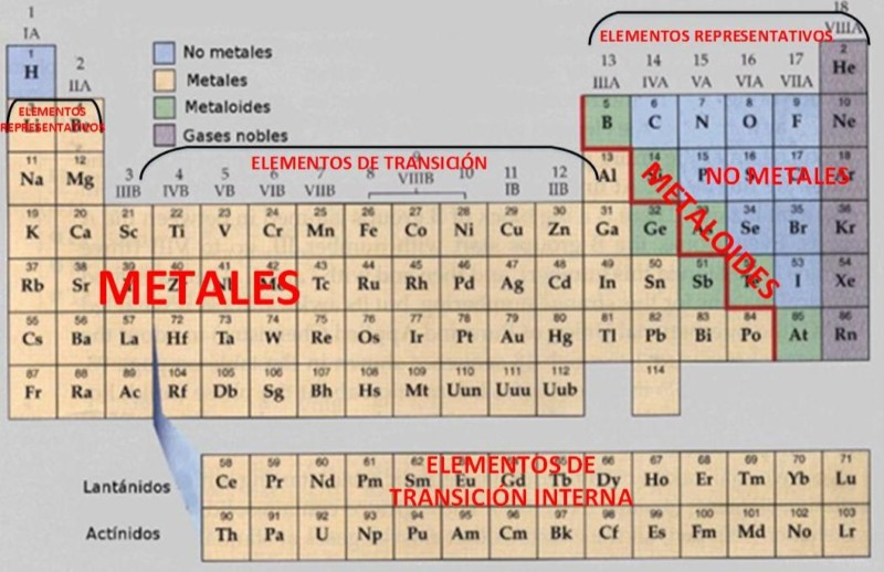 Tabla peridica de los elementos qumicos imgenes e informacin grupos de la tabla peridica urtaz Images