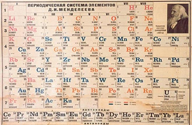 Tabla peridica de los elementos qumicos imgenes e informacin este nuevo orden lo que permita era lugar a un grupo de elementos que tenan propiedades qumicas semejantes pero que diferan en las propiedades fsicas urtaz Images