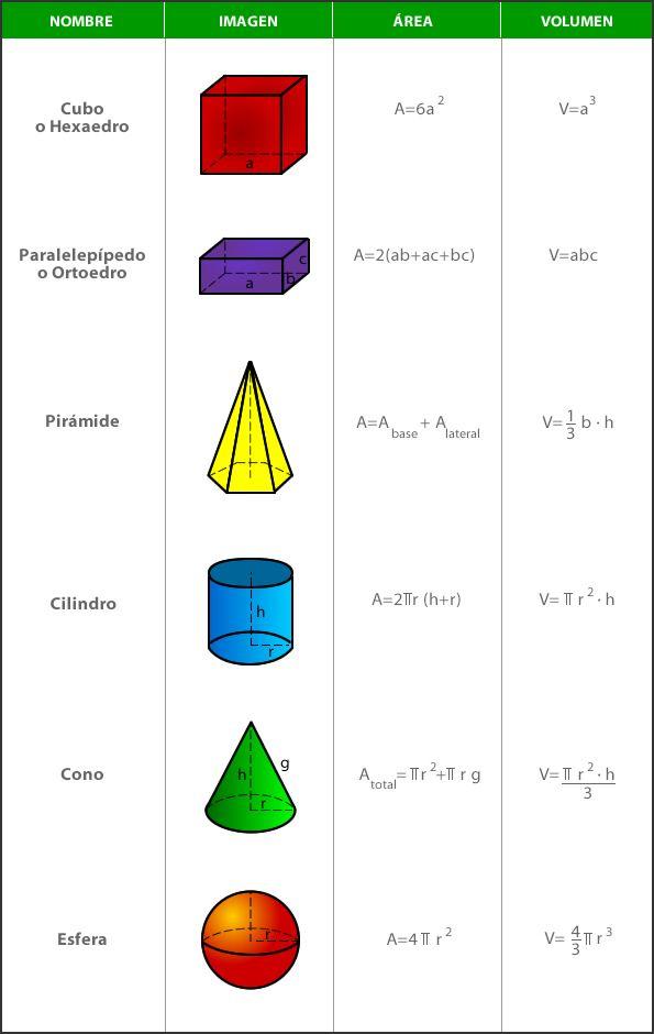 Figuras Geometricas para Niños | Información imágenes
