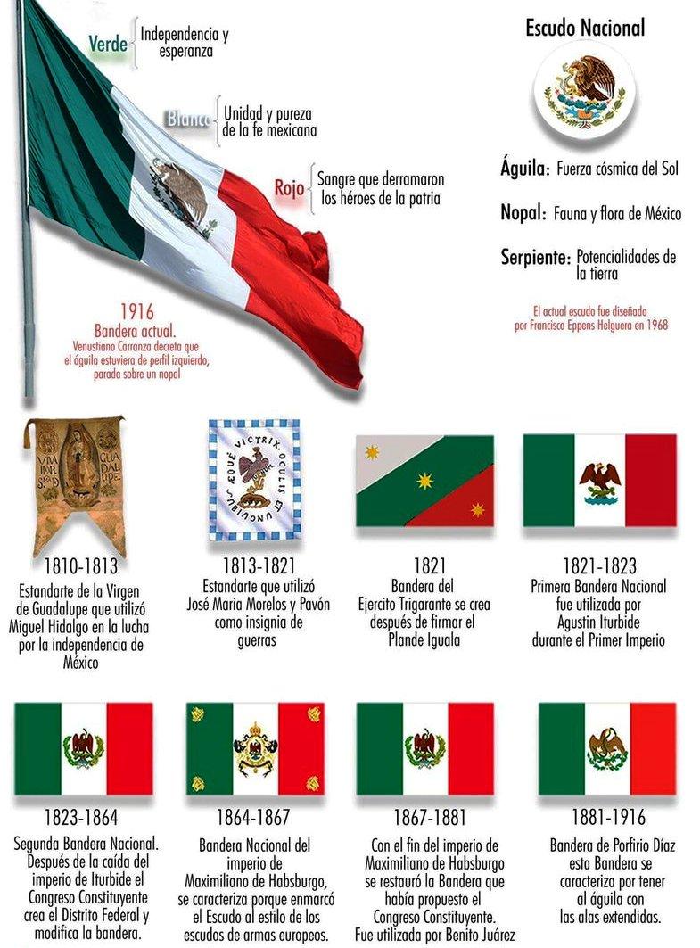 Banderas De México Imágenes Historia Y Evolución Información