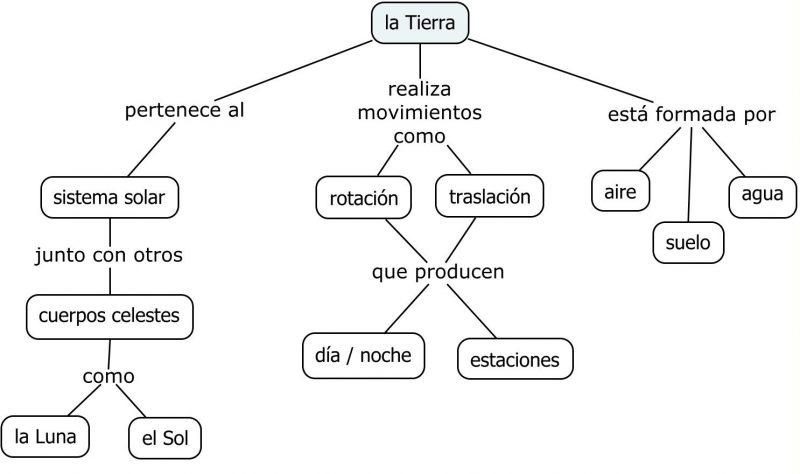 Tipos De Mapas Conceptuales Con Ejemplos E Imágenes